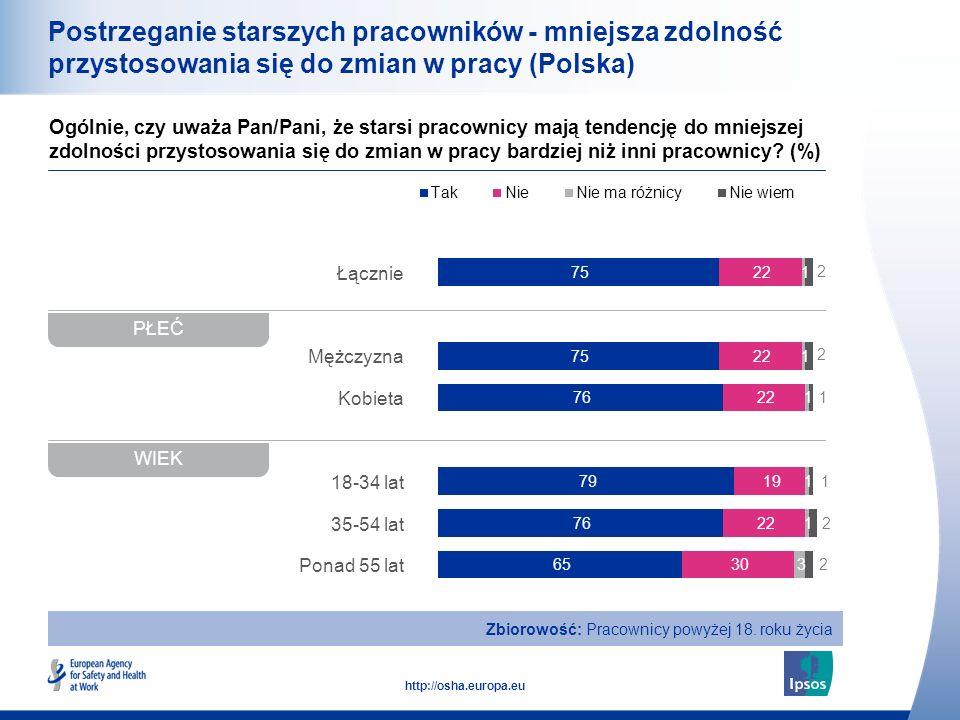 16 http://osha.europa.eu Łącznie Mężczyzna Kobieta 18-34 lat 35-54 lat Ponad 55 lat Postrzeganie starszych pracowników - mniejsza zdolność przystosowania się do zmian w pracy (Polska) Ogólnie, czy uważa Pan/Pani, że starsi pracownicy mają tendencję do mniejszej zdolności przystosowania się do zmian w pracy bardziej niż inni pracownicy.