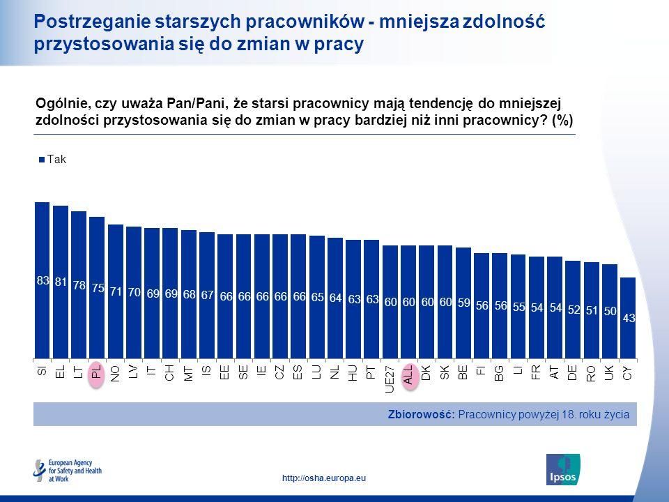 18 http://osha.europa.eu Postrzeganie starszych pracowników - mniejsza zdolność przystosowania się do zmian w pracy Ogólnie, czy uważa Pan/Pani, że starsi pracownicy mają tendencję do mniejszej zdolności przystosowania się do zmian w pracy bardziej niż inni pracownicy.