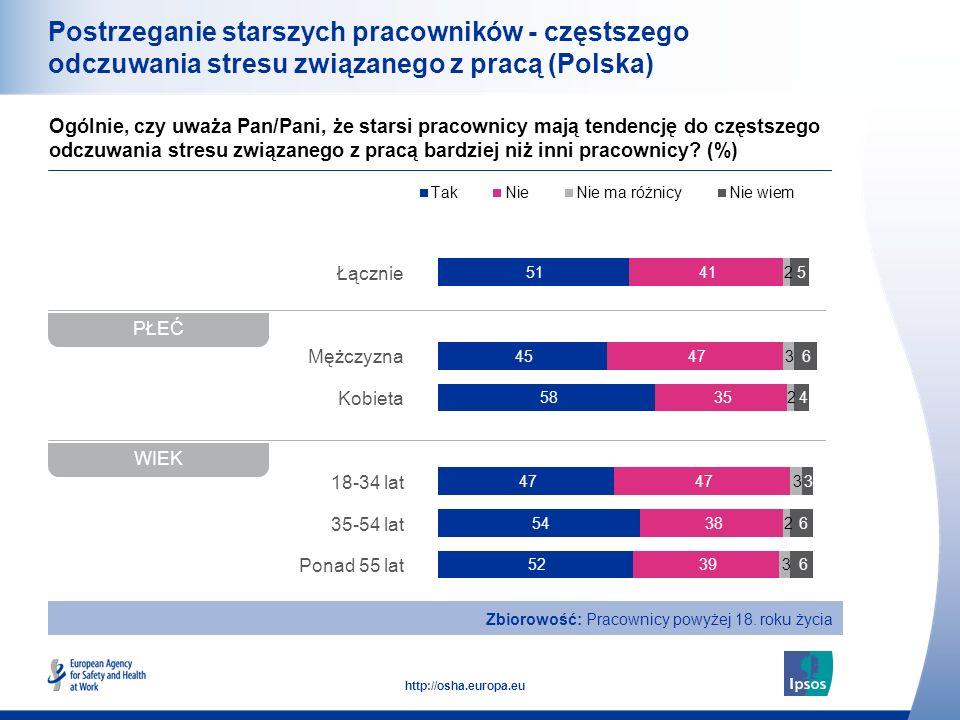 20 http://osha.europa.eu Łącznie Mężczyzna Kobieta 18-34 lat 35-54 lat Ponad 55 lat Postrzeganie starszych pracowników - częstszego odczuwania stresu związanego z pracą (Polska) Ogólnie, czy uważa Pan/Pani, że starsi pracownicy mają tendencję do częstszego odczuwania stresu związanego z pracą bardziej niż inni pracownicy.