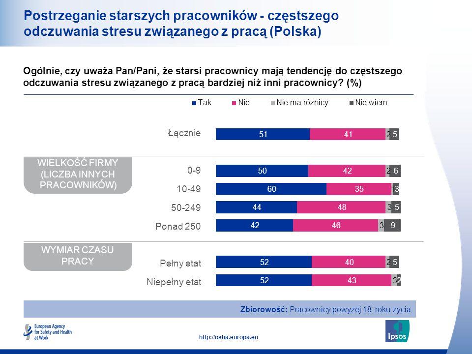 21 http://osha.europa.eu Postrzeganie starszych pracowników - częstszego odczuwania stresu związanego z pracą (Polska) Ogólnie, czy uważa Pan/Pani, że starsi pracownicy mają tendencję do częstszego odczuwania stresu związanego z pracą bardziej niż inni pracownicy.