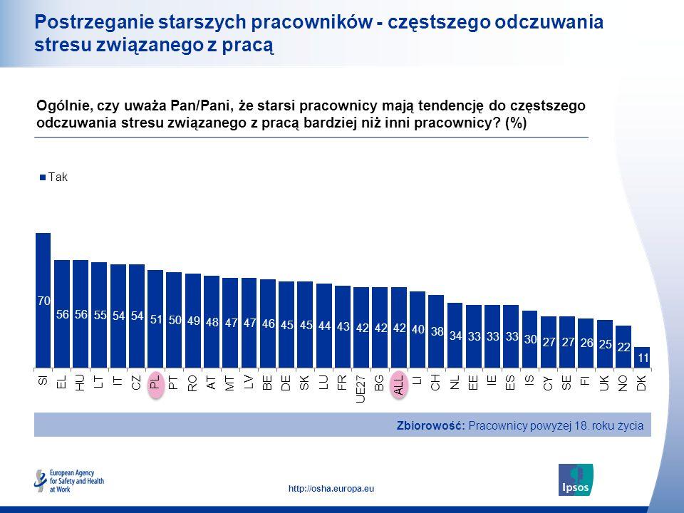 22 http://osha.europa.eu Postrzeganie starszych pracowników - częstszego odczuwania stresu związanego z pracą Ogólnie, czy uważa Pan/Pani, że starsi pracownicy mają tendencję do częstszego odczuwania stresu związanego z pracą bardziej niż inni pracownicy.