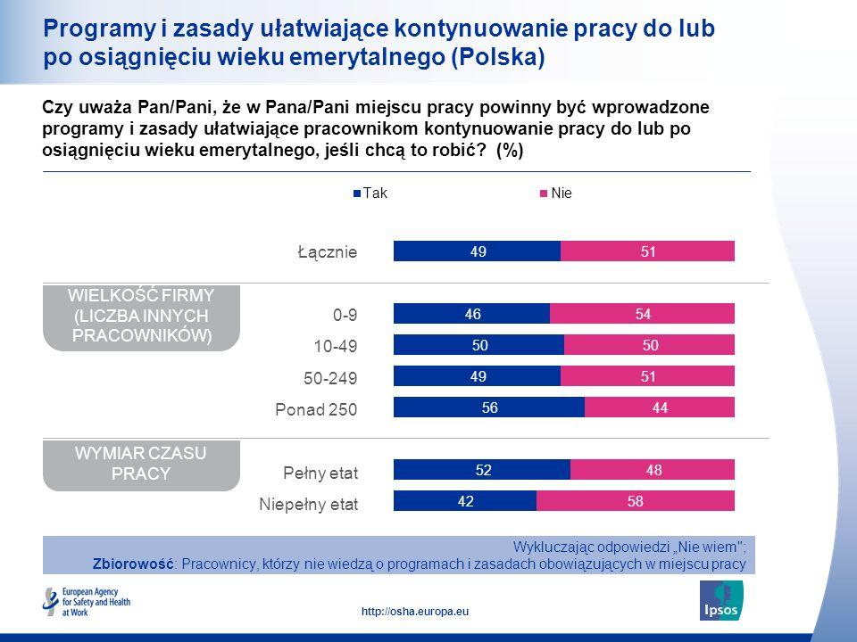 29 http://osha.europa.eu Programy i zasady ułatwiające kontynuowanie pracy do lub po osiągnięciu wieku emerytalnego (Polska) Czy uważa Pan/Pani, że w