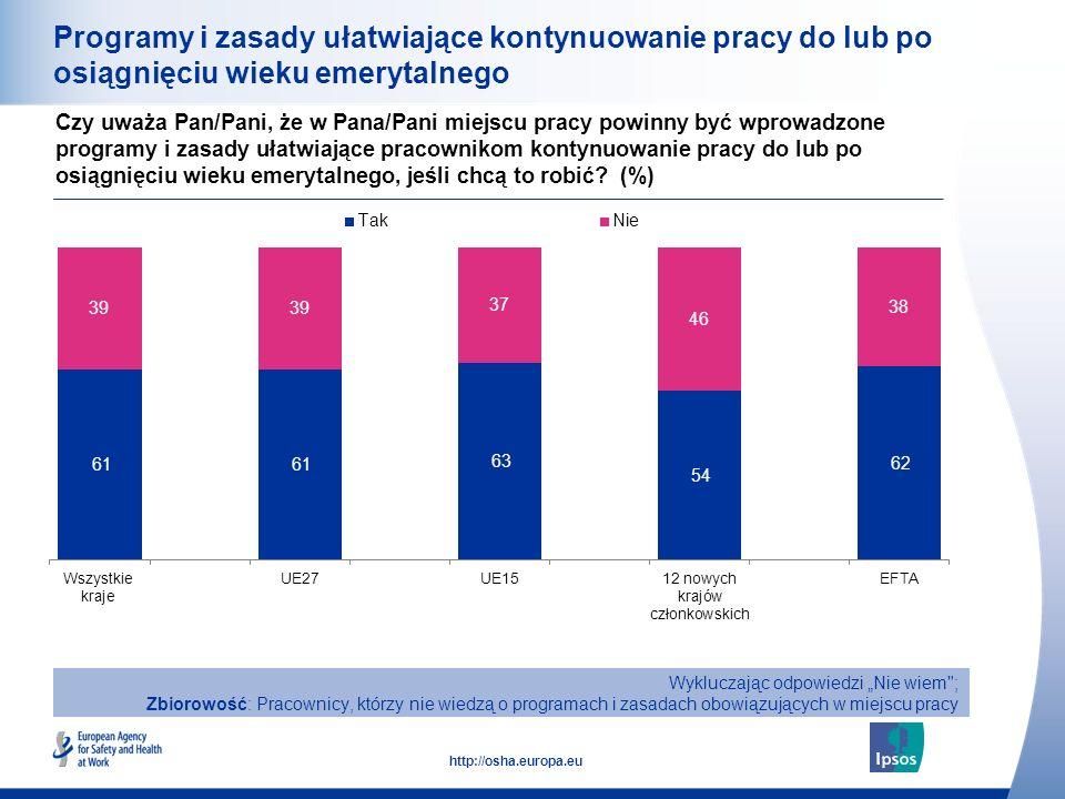31 http://osha.europa.eu Programy i zasady ułatwiające kontynuowanie pracy do lub po osiągnięciu wieku emerytalnego Czy uważa Pan/Pani, że w Pana/Pani