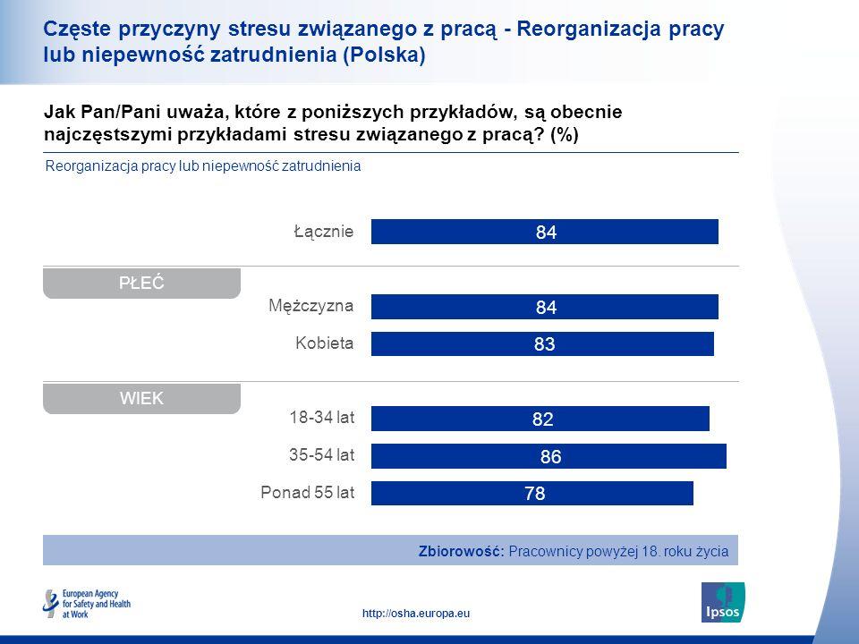 34 http://osha.europa.eu Jak Pan/Pani uważa, które z poniższych przykładów, są obecnie najczęstszymi przykładami stresu związanego z pracą? (%) Częste