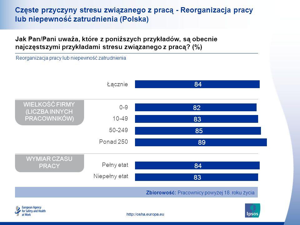 35 http://osha.europa.eu Częste przyczyny stresu związanego z pracą - Reorganizacja pracy lub niepewność zatrudnienia (Polska) Jak Pan/Pani uważa, któ