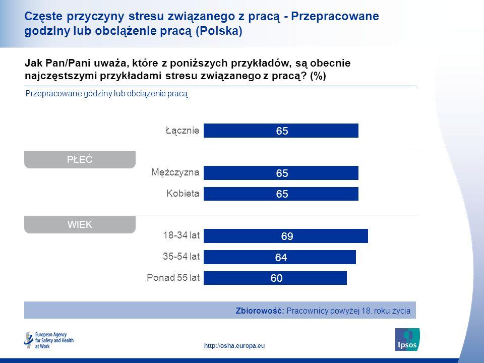36 http://osha.europa.eu Jak Pan/Pani uważa, które z poniższych przykładów, są obecnie najczęstszymi przykładami stresu związanego z pracą? (%) Częste