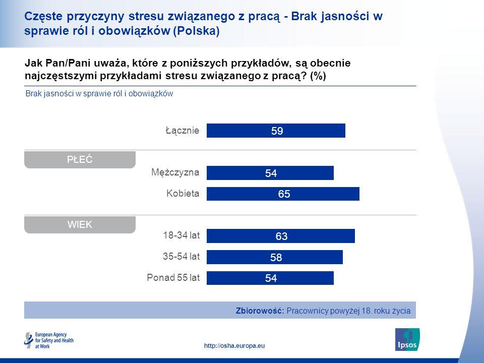 38 http://osha.europa.eu Jak Pan/Pani uważa, które z poniższych przykładów, są obecnie najczęstszymi przykładami stresu związanego z pracą? (%) Częste