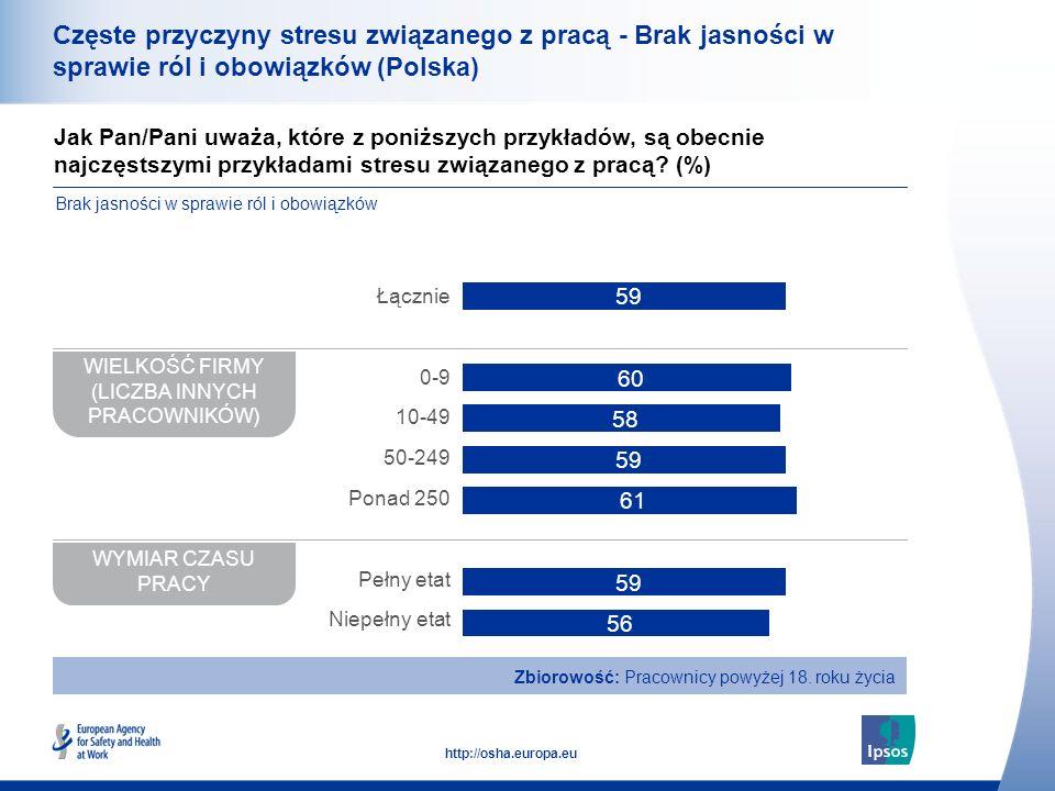 39 http://osha.europa.eu Częste przyczyny stresu związanego z pracą - Brak jasności w sprawie ról i obowiązków (Polska) Jak Pan/Pani uważa, które z po