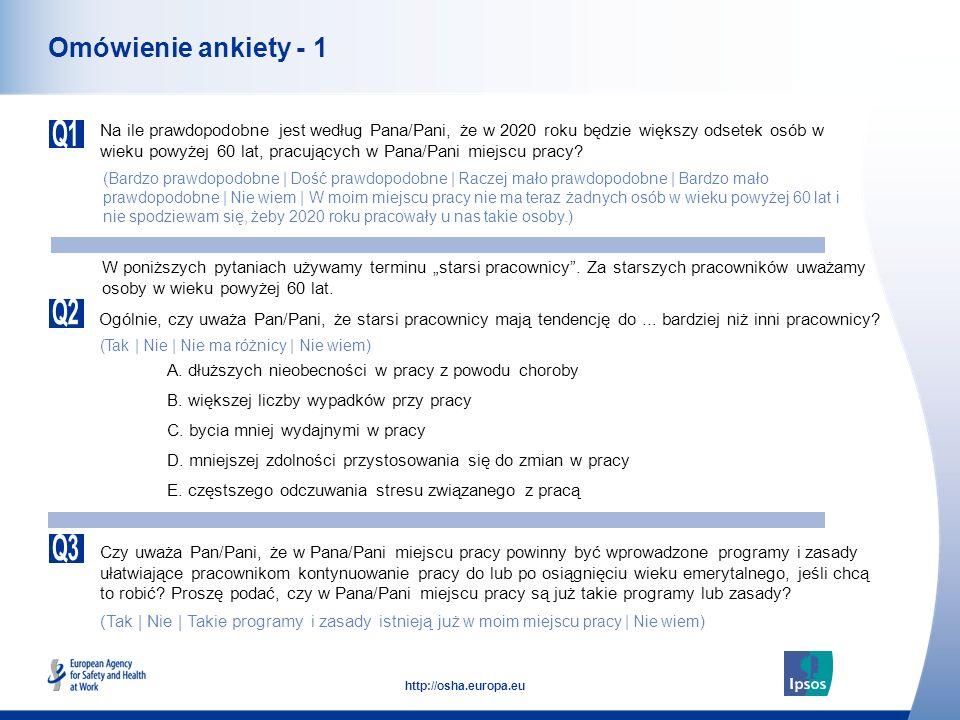 15 http://osha.europa.eu Postrzeganie starszych pracowników (Polska) dłuższych nieobecności w pracy z powodu choroby większej liczby wypadków przy pracy bycia mniej wydajnymi w pracy mniejszej zdolności przystosowania się do zmian w pracy częstszego odczuwania stresu związanego z pracą Ogólnie, czy uważa Pan/Pani, że starsi pracownicy mają tendencję do...