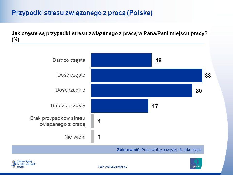 41 http://osha.europa.eu Przypadki stresu związanego z pracą (Polska) Jak częste są przypadki stresu związanego z pracą w Pana/Pani miejscu pracy.