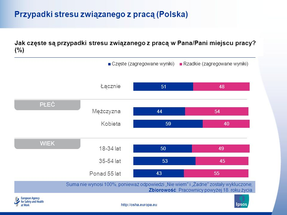 42 http://osha.europa.eu Łącznie Mężczyzna Kobieta 18-34 lat 35-54 lat Ponad 55 lat Przypadki stresu związanego z pracą (Polska) Jak częste są przypadki stresu związanego z pracą w Pana/Pani miejscu pracy.