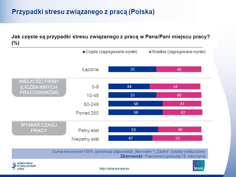 43 http://osha.europa.eu Przypadki stresu związanego z pracą (Polska) Jak częste są przypadki stresu związanego z pracą w Pana/Pani miejscu pracy? (%)