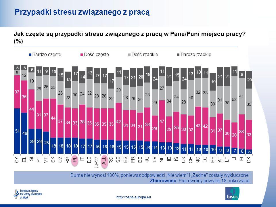 44 http://osha.europa.eu Przypadki stresu związanego z pracą Suma nie wynosi 100%, ponieważ odpowiedzi Nie wiem