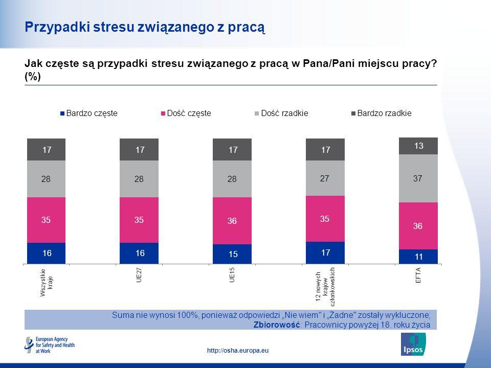45 http://osha.europa.eu Przypadki stresu związanego z pracą Jak częste są przypadki stresu związanego z pracą w Pana/Pani miejscu pracy? (%) Suma nie