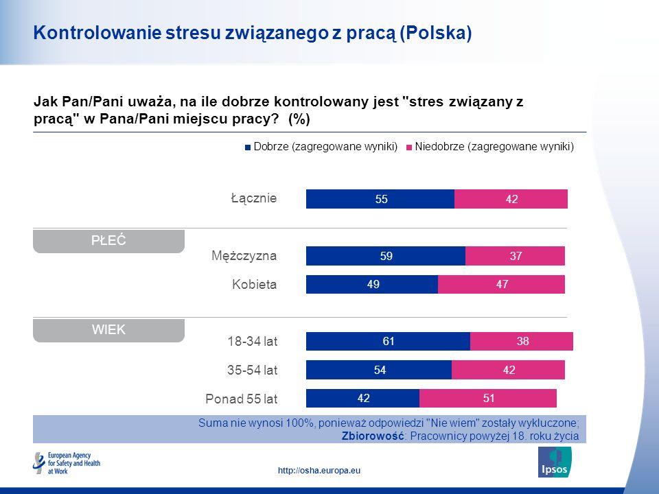 48 http://osha.europa.eu Łącznie Mężczyzna Kobieta 18-34 lat 35-54 lat Ponad 55 lat Kontrolowanie stresu związanego z pracą (Polska) Jak Pan/Pani uważa, na ile dobrze kontrolowany jest stres związany z pracą w Pana/Pani miejscu pracy.