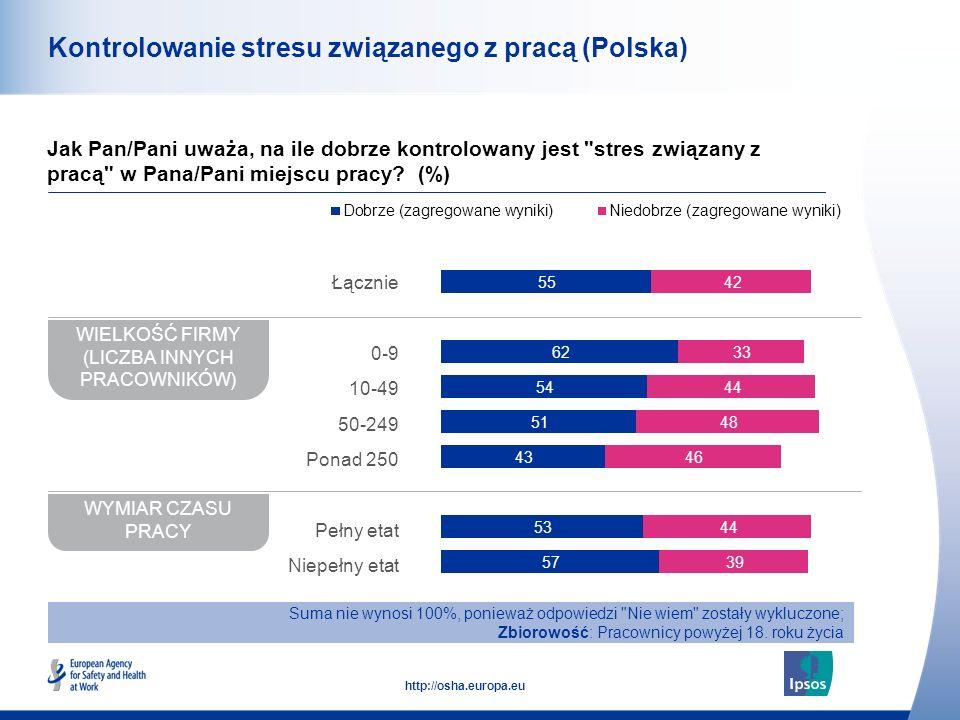 49 http://osha.europa.eu Kontrolowanie stresu związanego z pracą (Polska) Jak Pan/Pani uważa, na ile dobrze kontrolowany jest stres związany z pracą w Pana/Pani miejscu pracy.