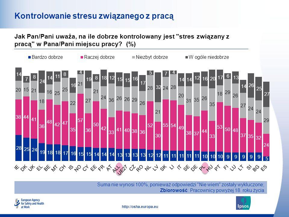 50 http://osha.europa.eu Kontrolowanie stresu związanego z pracą Jak Pan/Pani uważa, na ile dobrze kontrolowany jest stres związany z pracą w Pana/Pani miejscu pracy.