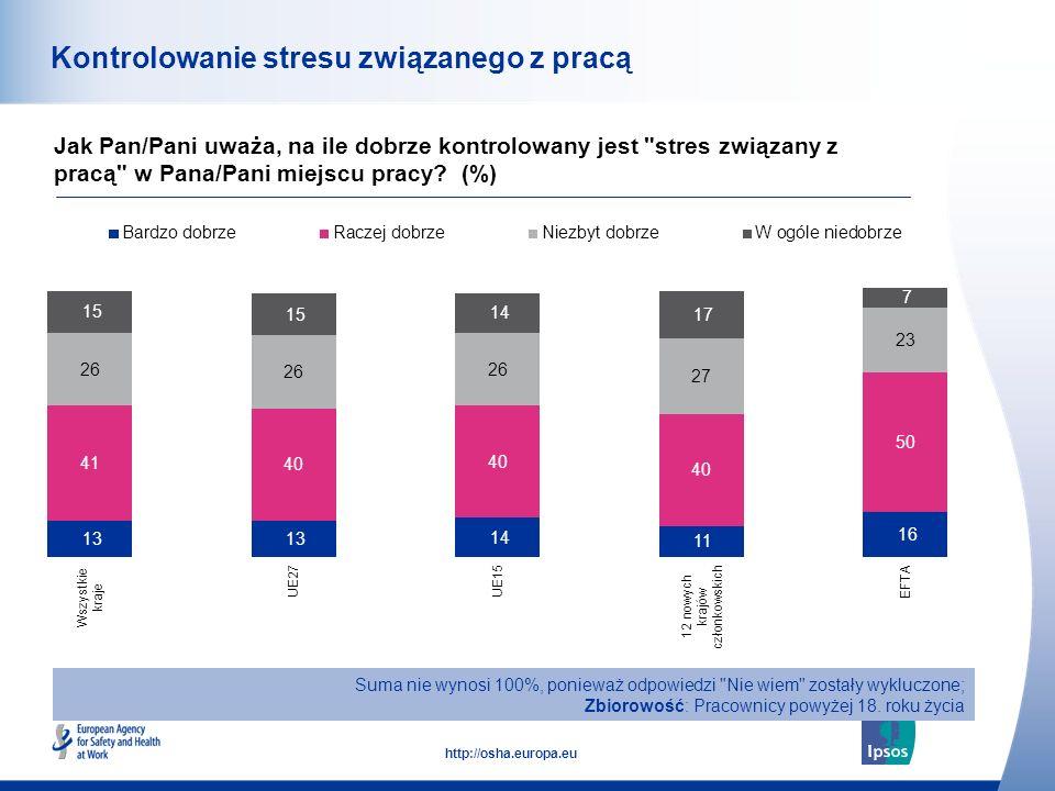 51 http://osha.europa.eu Kontrolowanie stresu związanego z pracą Jak Pan/Pani uważa, na ile dobrze kontrolowany jest stres związany z pracą w Pana/Pani miejscu pracy.
