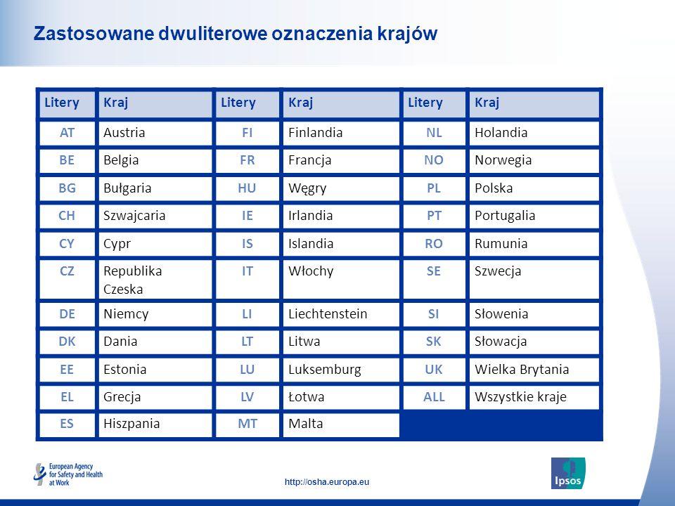 6 http://osha.europa.eu Click to add text here Zastosowane dwuliterowe oznaczenia krajów LiteryKrajLiteryKrajLiteryKraj ATAustriaFIFinlandiaNLHolandia BEBelgiaFRFrancjaNONorwegia BGBułgariaHUWęgryPLPolska CHSzwajcariaIEIrlandiaPTPortugalia CYCyprISIslandiaRORumunia CZRepublika Czeska ITWłochySESzwecja DENiemcyLILiechtensteinSISłowenia DKDaniaLTLitwaSKSłowacja EEEstoniaLULuksemburgUKWielka Brytania ELGrecjaLVŁotwaALLWszystkie kraje ESHiszpaniaMTMalta