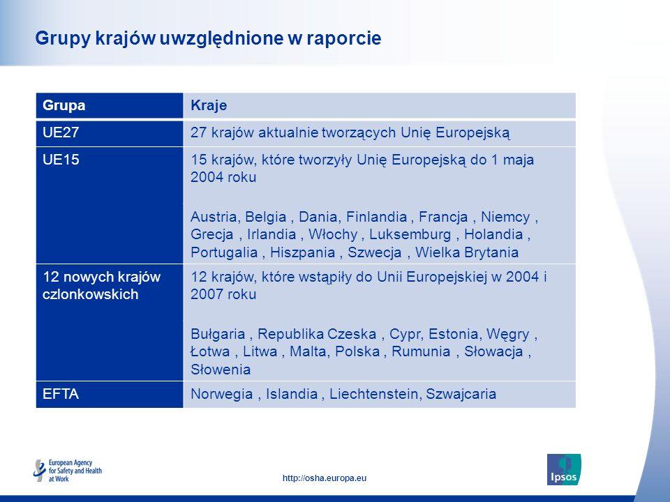 7 http://osha.europa.eu Click to add text here Grupy krajów uwzględnione w raporcie GrupaKraje UE2727 krajów aktualnie tworzących Unię Europejską UE1515 krajów, które tworzyły Unię Europejską do 1 maja 2004 roku Austria, Belgia, Dania, Finlandia, Francja, Niemcy, Grecja, Irlandia, Włochy, Luksemburg, Holandia, Portugalia, Hiszpania, Szwecja, Wielka Brytania 12 nowych krajów czlonkowskich 12 krajów, które wstąpiły do Unii Europejskiej w 2004 i 2007 roku Bułgaria, Republika Czeska, Cypr, Estonia, Węgry, Łotwa, Litwa, Malta, Polska, Rumunia, Słowacja, Słowenia EFTANorwegia, Islandia, Liechtenstein, Szwajcaria