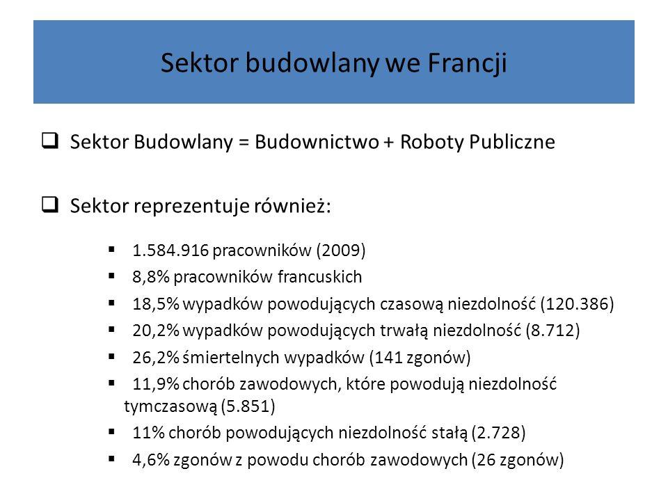 Sektor budowlany we Francji Sektor Budowlany = Budownictwo + Roboty Publiczne Sektor reprezentuje również: 1.584.916 pracowników (2009) 8,8% pracownik