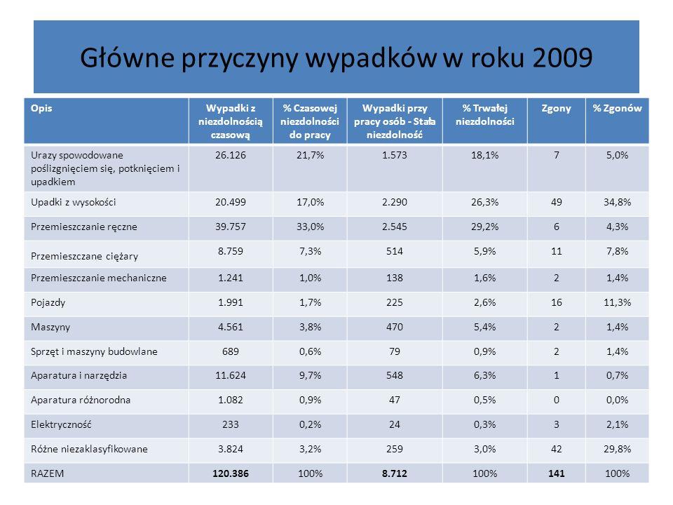 Główne przyczyny wypadków w roku 2009 OpisWypadki z niezdolnością czasową % Czasowej niezdolności do pracy Wypadki przy pracy osób - Stała niezdolność