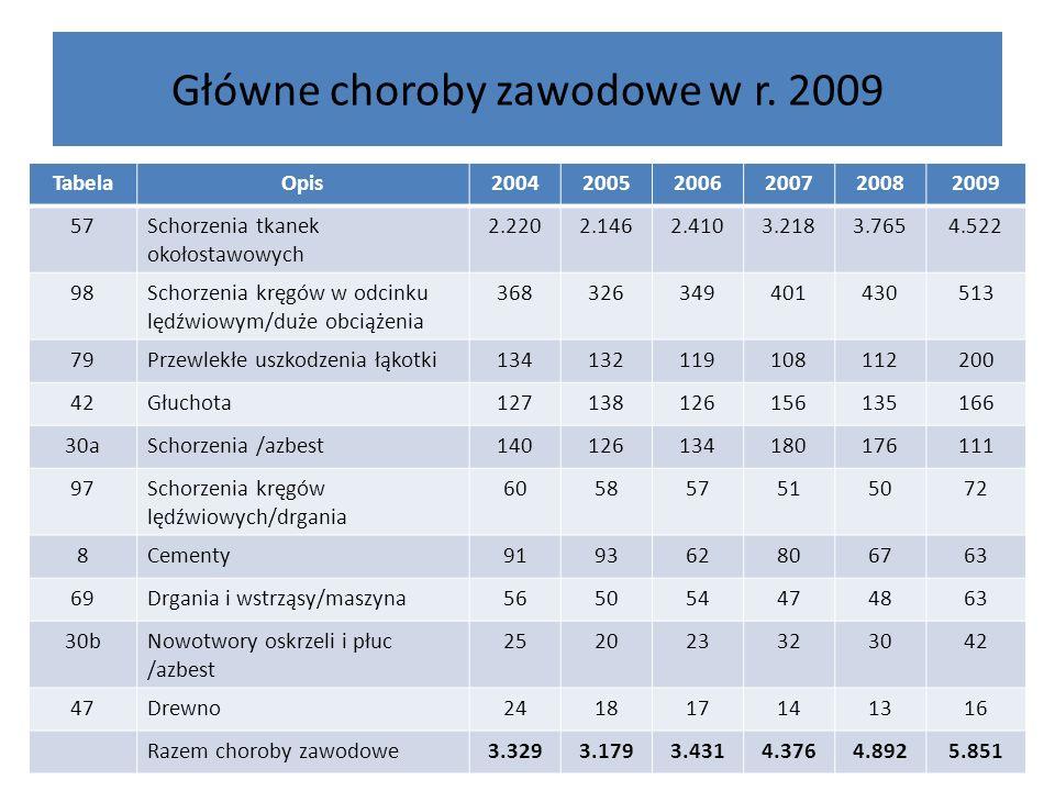 Główne choroby zawodowe w r. 2009 TabelaOpis200420052006200720082009 57Schorzenia tkanek okołostawowych 2.2202.1462.4103.2183.7654.522 98Schorzenia kr
