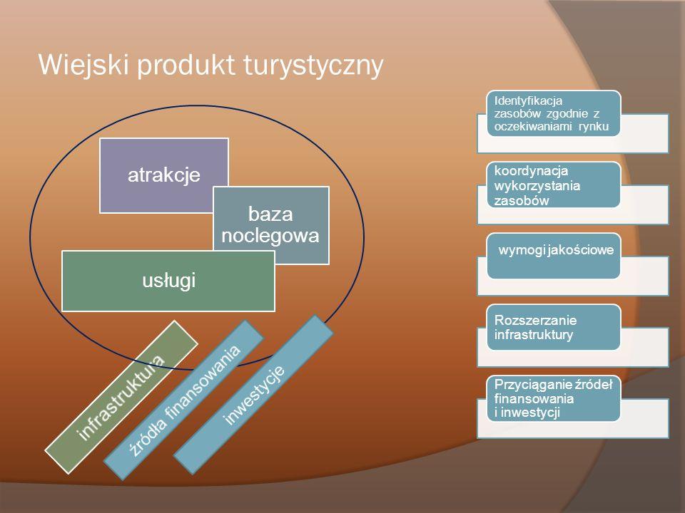 atrakcje baza noclegowa usługi infrastruktura Wiejski produkt turystyczny Identyfikacja zasobów zgodnie z oczekiwaniami rynku koordynacja wykorzystani