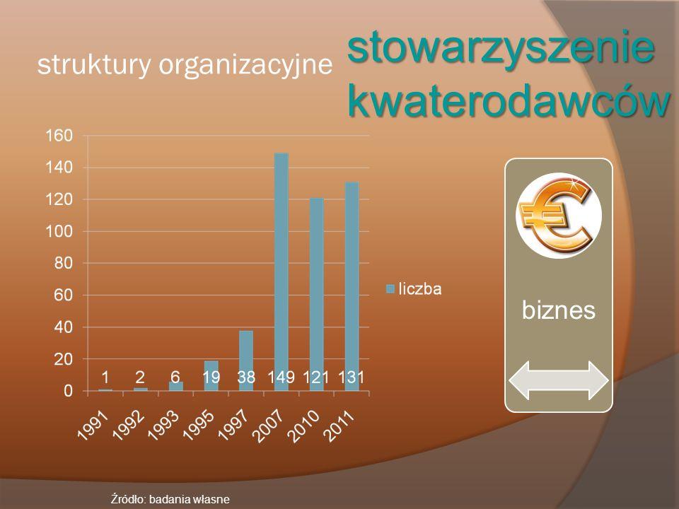 struktury organizacyjne stowarzyszeniekwaterodawców Źródło: badania własne biznes