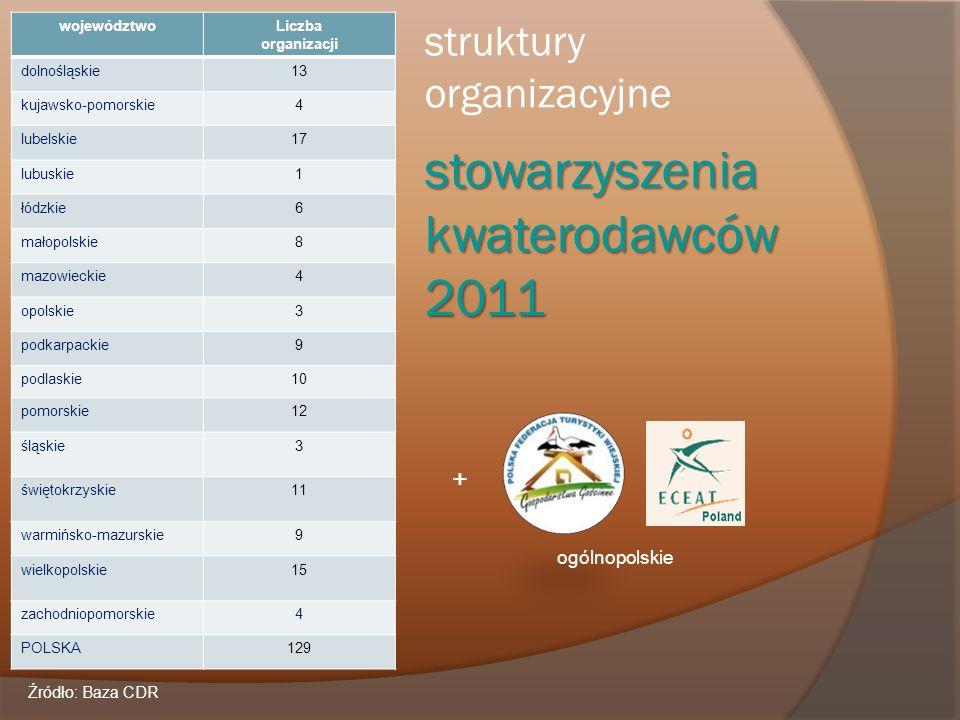 stowarzyszenia kwaterodawców 2011 struktury organizacyjne stowarzyszenia kwaterodawców 2011 województwoLiczba organizacji dolnośląskie13 kujawsko-pomo