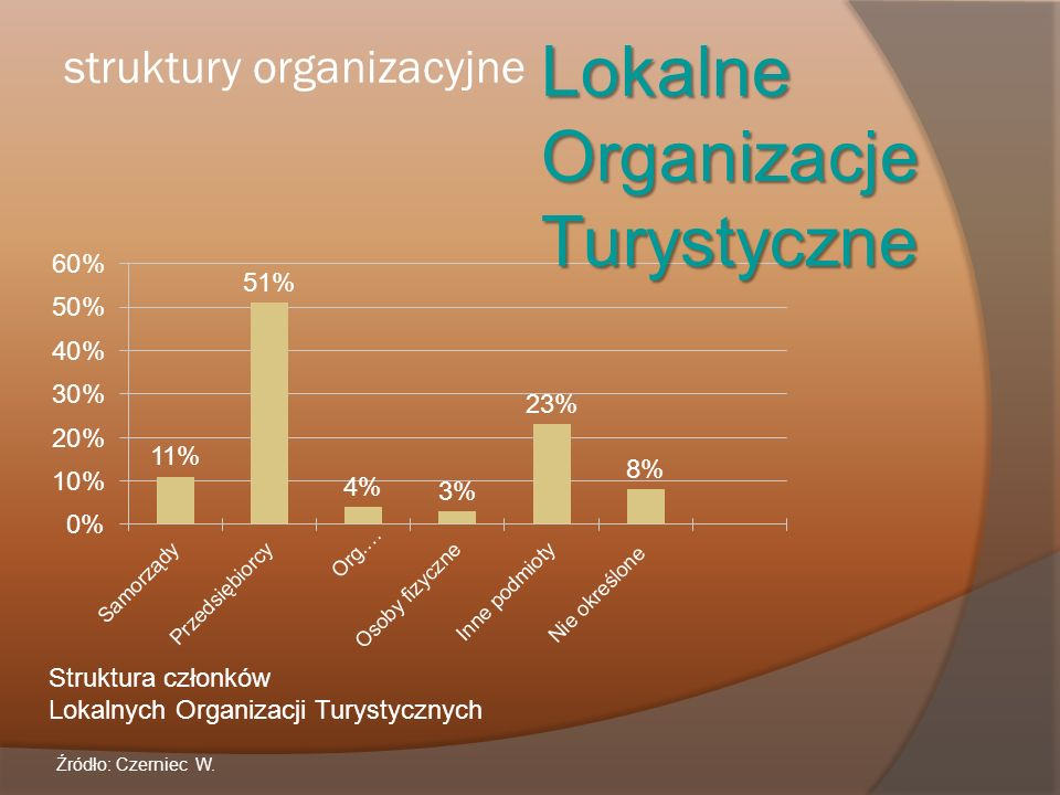 struktury organizacyjne Lokalne Organizacje Turystyczne Struktura członków Lokalnych Organizacji Turystycznych Źródło: Czerniec W.