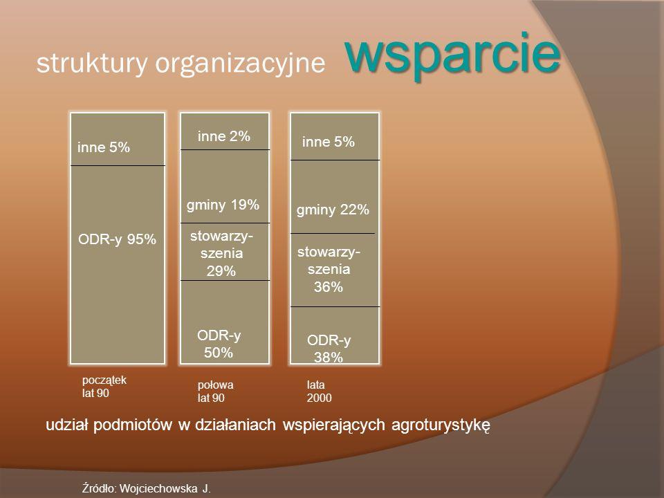 ODR-y 95% inne 5% inne 2% gminy 19% ODR-y 50% stowarzy- szenia 29% inne 5% ODR-y 38% stowarzy- szenia 36% gminy 22% początek lat 90 połowa lat 90 lata