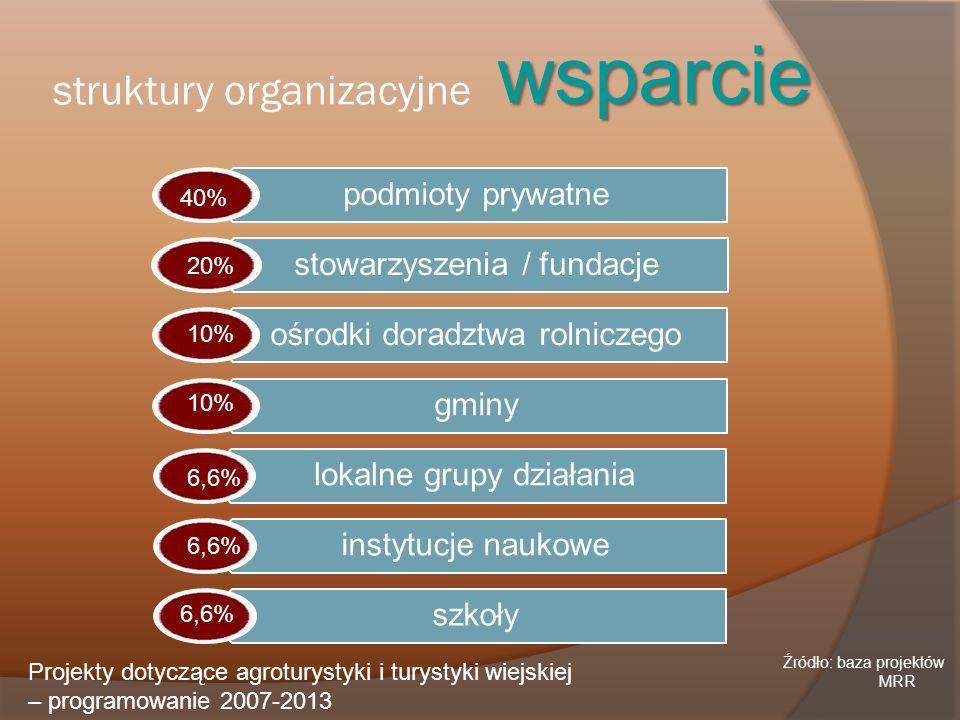 struktury organizacyjne wsparcie Projekty dotyczące agroturystyki i turystyki wiejskiej – programowanie 2007-2013 podmioty prywatne stowarzyszenia / f