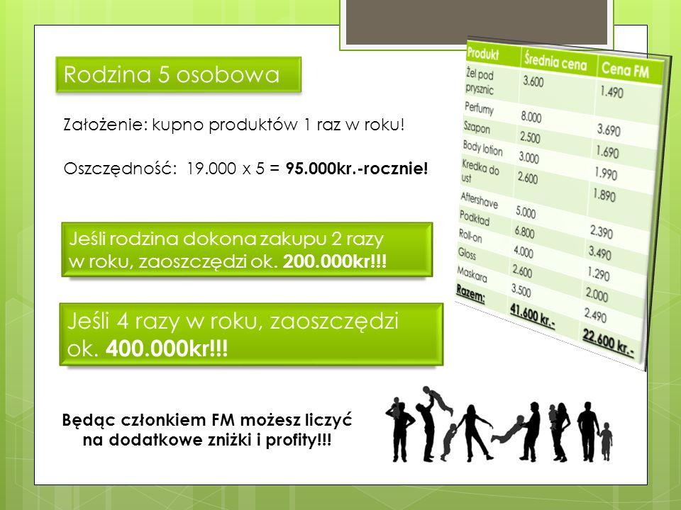 8 Rodzina 5 osobowa Oszczędność: 19.000 x 5 = 95.000kr.-rocznie! Jeśli rodzina dokona zakupu 2 razy w roku, zaoszczędzi ok. 200.000kr!!! Założenie: ku