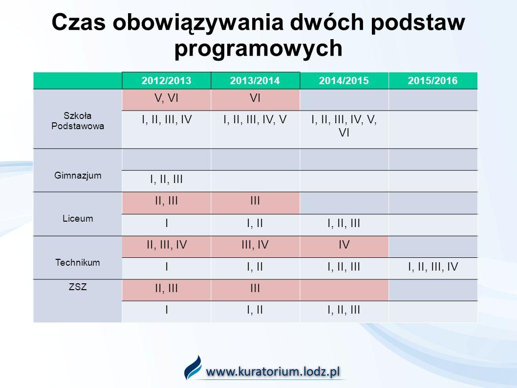 Czas obowiązywania dwóch podstaw programowych 2012/20132013/20142014/20152015/2016 Szkoła Podstawowa V, VIVI I, II, III, IVI, II, III, IV, VI, II, III