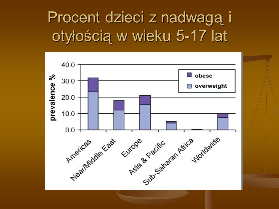 Procent dzieci z nadwagą i otyłością w wieku 5-17 lat