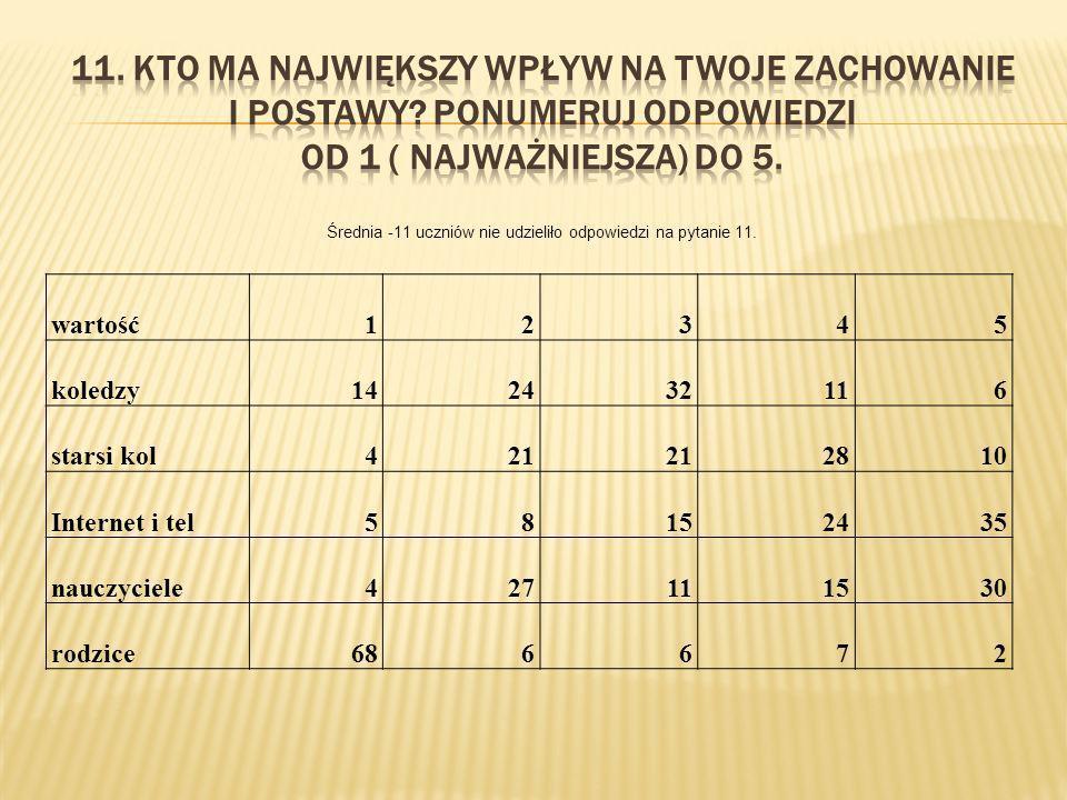 wartość12345 koledzy142432116 starsi kol421 2810 Internet i tel58152435 nauczyciele427111530 rodzice686672