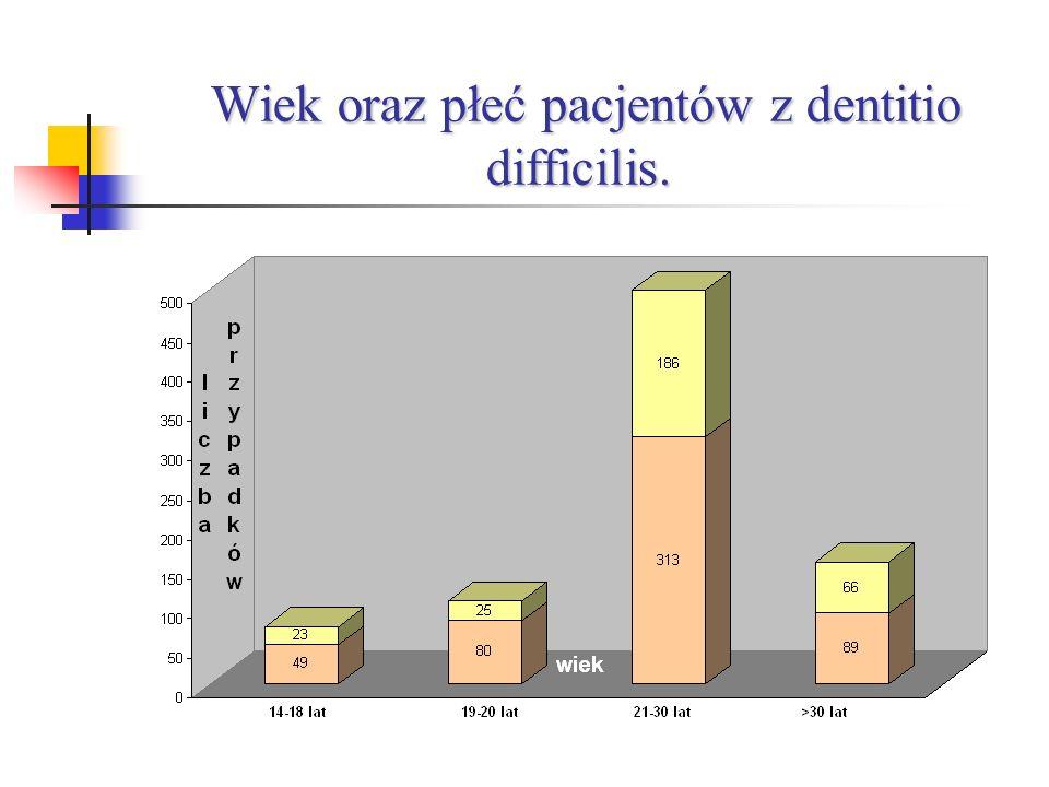 Wiek oraz płeć pacjentów z dentitio difficilis.