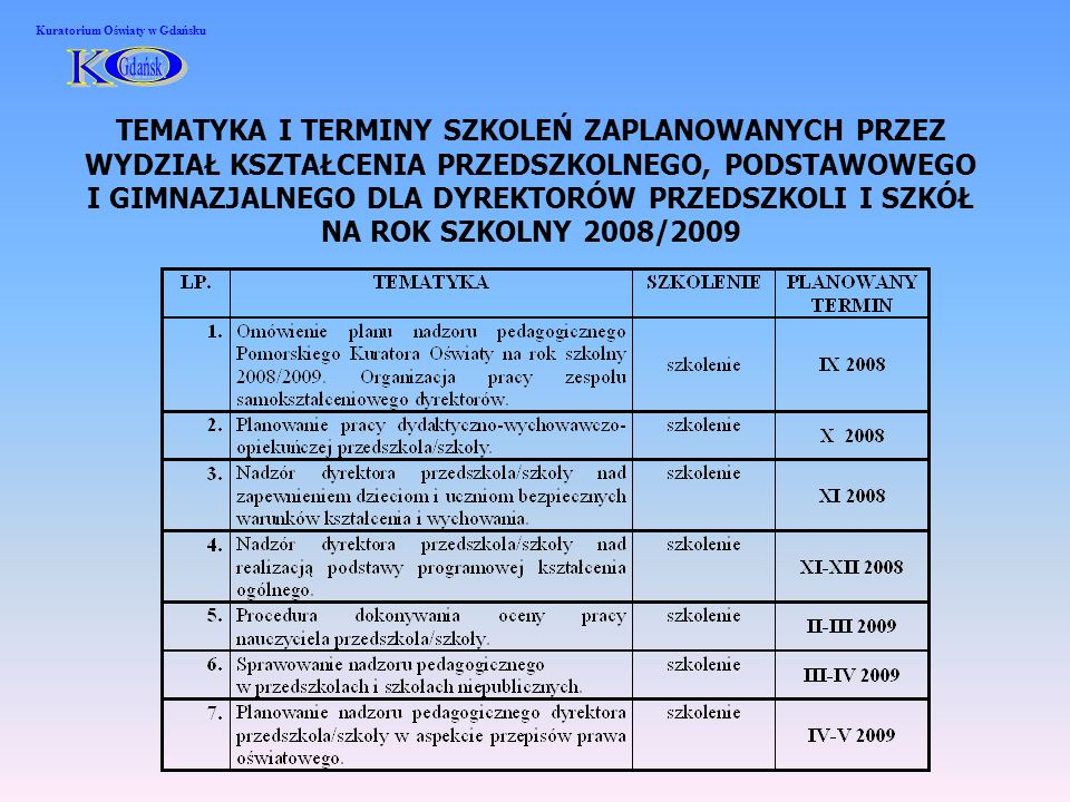 TEMATYKA I TERMINY SZKOLEŃ ZAPLANOWANYCH PRZEZ WYDZIAŁ KSZTAŁCENIA PRZEDSZKOLNEGO, PODSTAWOWEGO I GIMNAZJALNEGO DLA DYREKTORÓW PRZEDSZKOLI I SZKÓŁ NA ROK SZKOLNY 2008/2009 Kuratorium Oświaty w Gdańsku