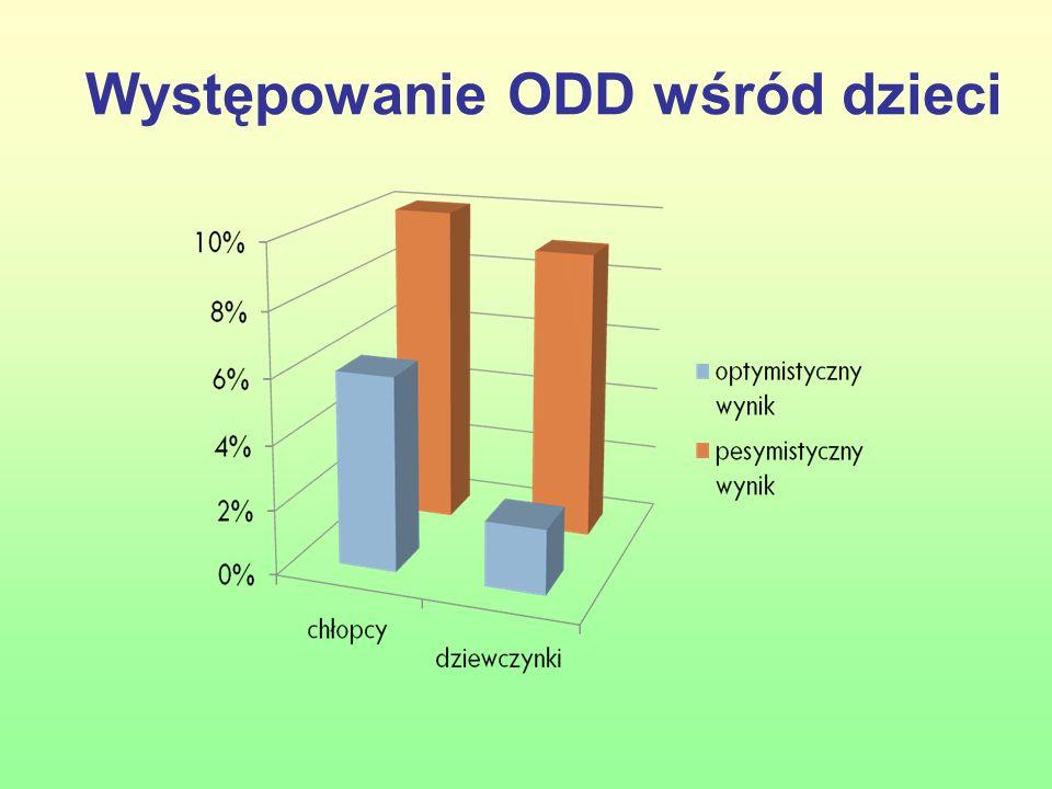 Ich rozpowszechnienie wynosi od 2% do 9% jeśli chodzi o zaburzenie zachowania oraz od 6% do 10 % w przypadku zaburzenia opozycyjno-buntowniczego.