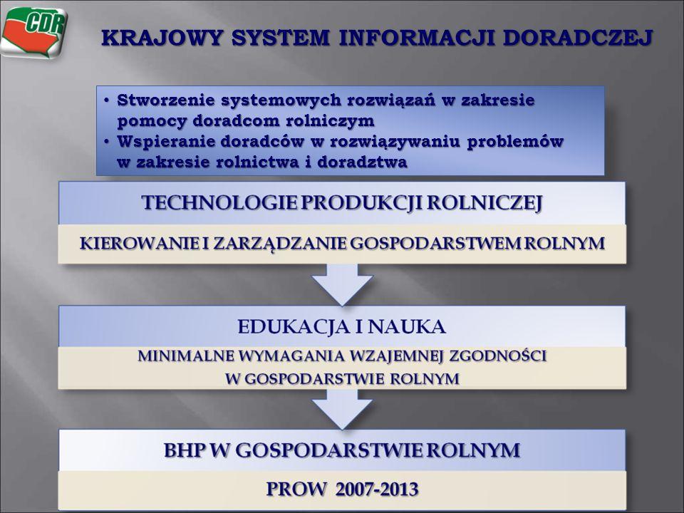 KRAJOWY SYSTEM INFORMACJI DORADCZEJ Stworzenie systemowych rozwiązań w zakresie pomocy doradcom rolniczym Stworzenie systemowych rozwiązań w zakresie