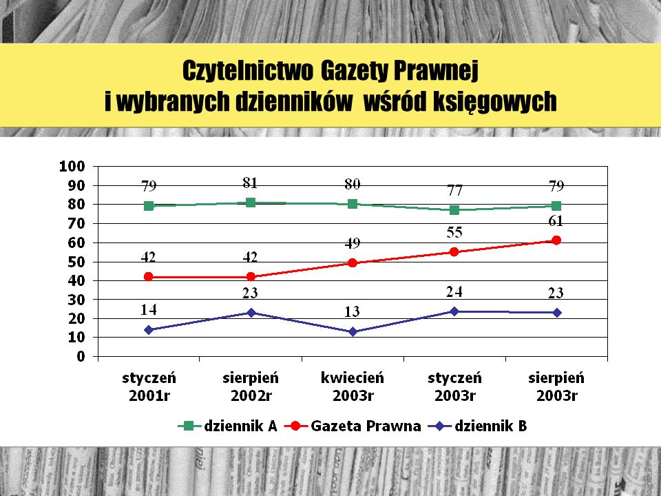 Czytelnictwo Gazety Prawnej i wybranych dzienników wśród księgowych