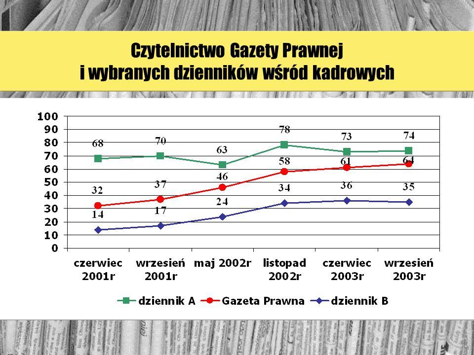 Czytelnictwo Gazety Prawnej i wybranych dzienników wśród kadrowych