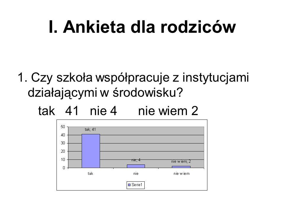 V.Analiza Programu Wychowawczego.