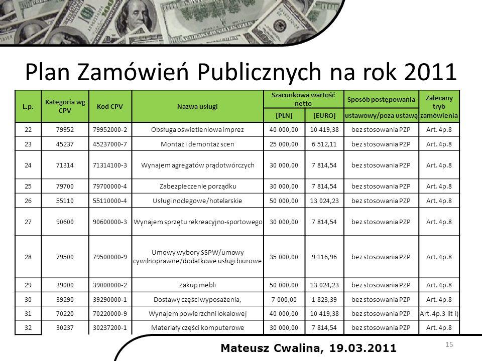 Plan Zamówień Publicznych na rok 2011 15 Mateusz Cwalina, 19.03.2011 L.p. Kategoria wg CPV Kod CPVNazwa usługi Szacunkowa wartość netto Sposób postępo