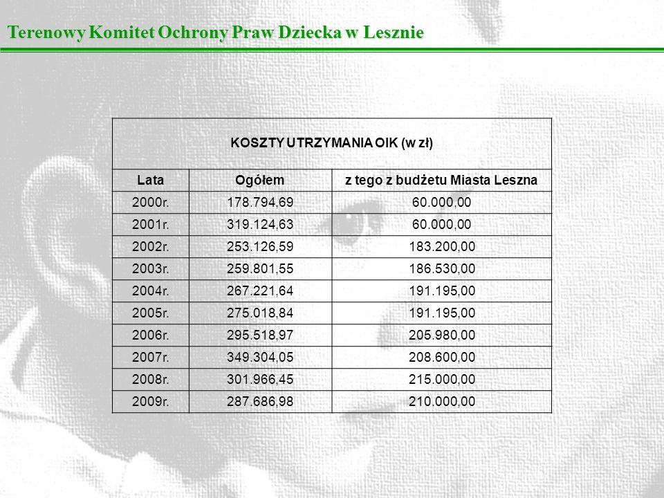 Terenowy Komitet Ochrony Praw Dziecka w Lesznie KOSZTY UTRZYMANIA OIK (w zł) LataOgółemz tego z budżetu Miasta Leszna 2000r.178.794,6960.000,00 2001r.