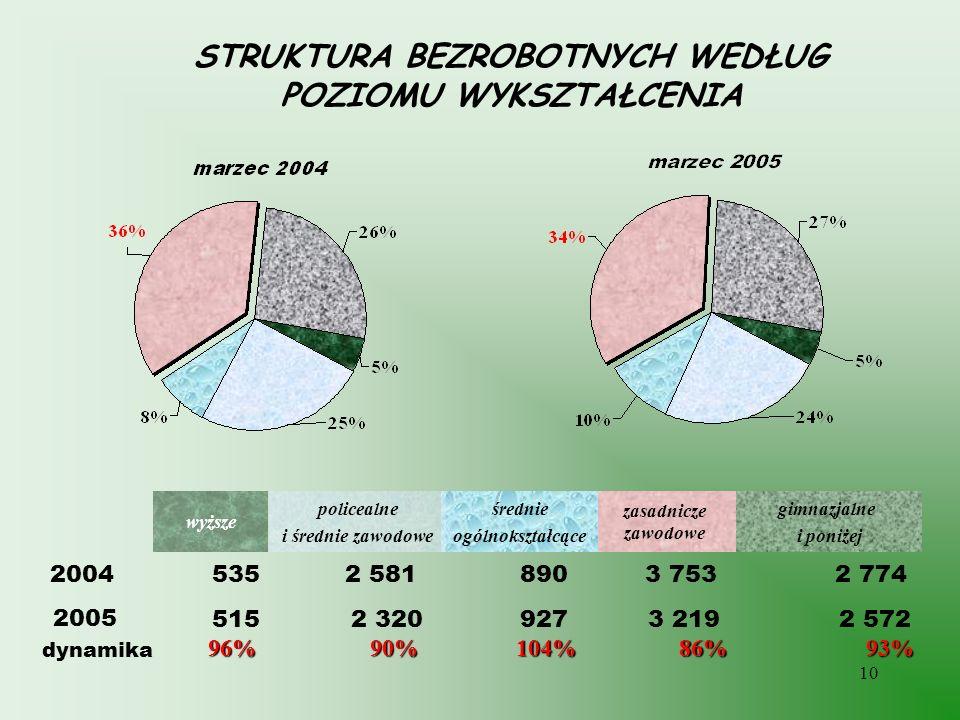 10 STRUKTURA BEZROBOTNYCH WEDŁUG POZIOMU WYKSZTAŁCENIA 2 7743 7538902 5815352004 93%86%104%90%96% dynamika gimnazjalne i poniżej zasadnicze zawodowe ś