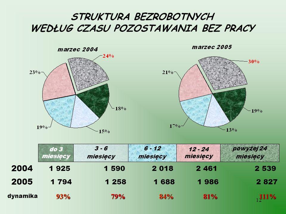 12 STRUKTURA BEZROBOTNYCH WEDŁUG CZASU POZOSTAWANIA BEZ PRACY111%81%84%79%93% dynamika 2 5392 4612 0181 5901 925 2004 powyżej 24 miesięcy 12 - 24 mies