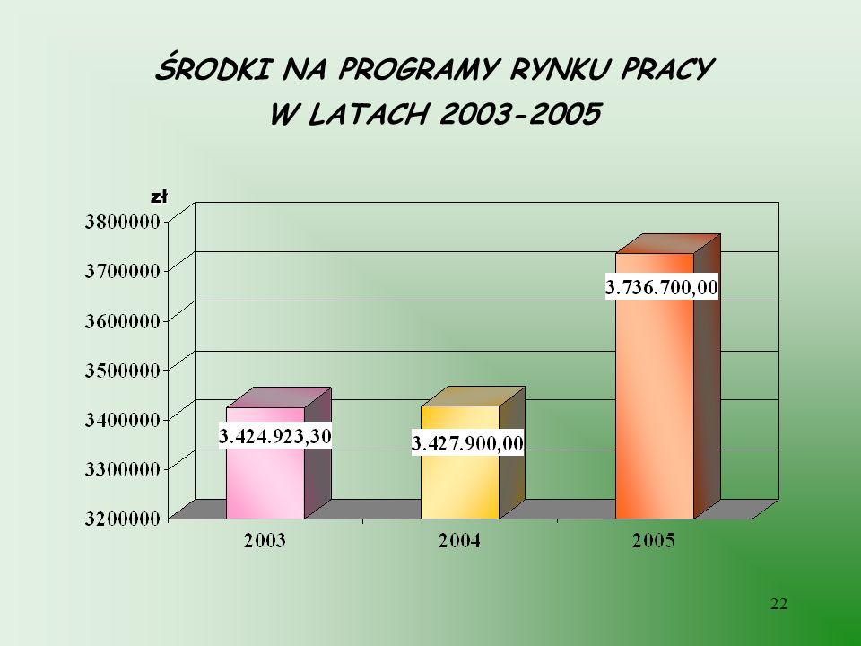 22 ŚRODKI NA PROGRAMY RYNKU PRACY W LATACH 2003-2005 zł