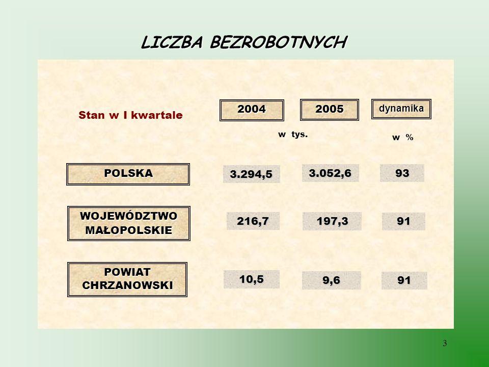 3 LICZBA BEZROBOTNYCH POLSKA WOJEWÓDZTWOMAŁOPOLSKIE POWIAT CHRZANOWSKI 2004 2005 w tys. Stan w I kwartale 3.294,5 197,3 216,7 9,6 10,5 3.052,6 dynamik